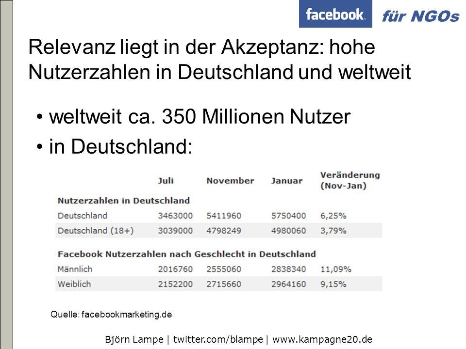 Björn Lampe | twitter.com/blampe | www.kampagne20.de für NGOs Relevanz liegt in der Akzeptanz: hohe Nutzerzahlen in Deutschland und weltweit weltweit