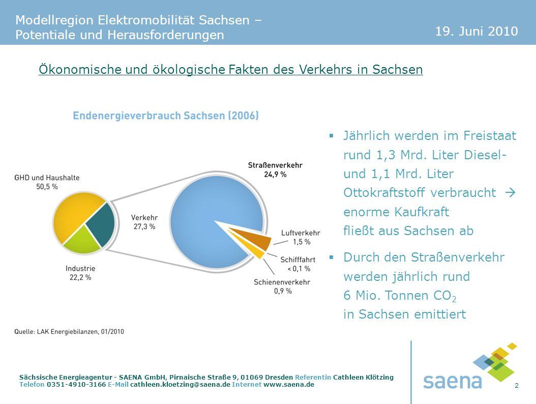19. Juni 2010 2 Sächsische Energieagentur - SAENA GmbH, Pirnaische Straße 9, 01069 Dresden Referentin Cathleen Klötzing Telefon 0351-4910-3166 E-Mail