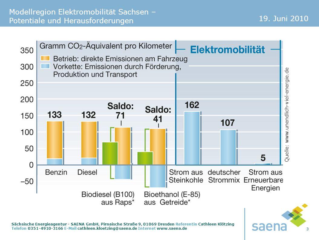 19. Juni 2010 3 Sächsische Energieagentur - SAENA GmbH, Pirnaische Straße 9, 01069 Dresden Referentin Cathleen Klötzing Telefon 0351-4910-3166 E-Mail