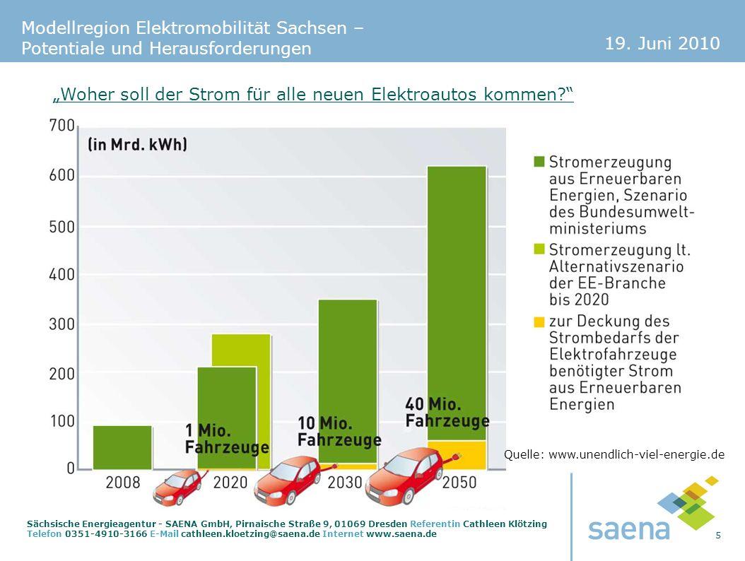 19. Juni 2010 5 Sächsische Energieagentur - SAENA GmbH, Pirnaische Straße 9, 01069 Dresden Referentin Cathleen Klötzing Telefon 0351-4910-3166 E-Mail
