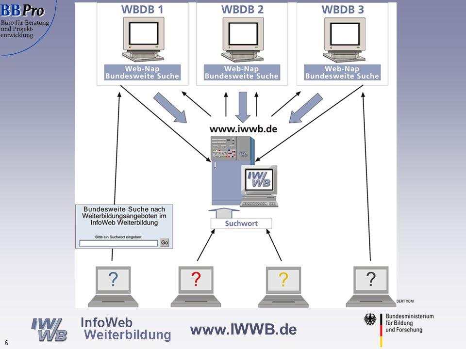 www.IWWB.de 5 InfoWeb Weiterbildung Lösung Zentrale Website für alle Arten von Weiterbildungsinformationen Metasuchmaschine: Einheitlicher Zugang zu a