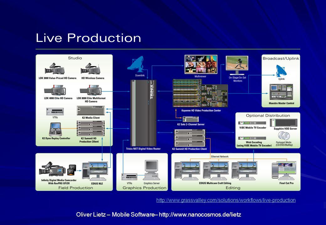 Oliver Lietz – Mobile Software– http://www.nanocosmos.de/lietz Produktionsstrecke Technisch Inhaltlich (Semantisch): Metadaten