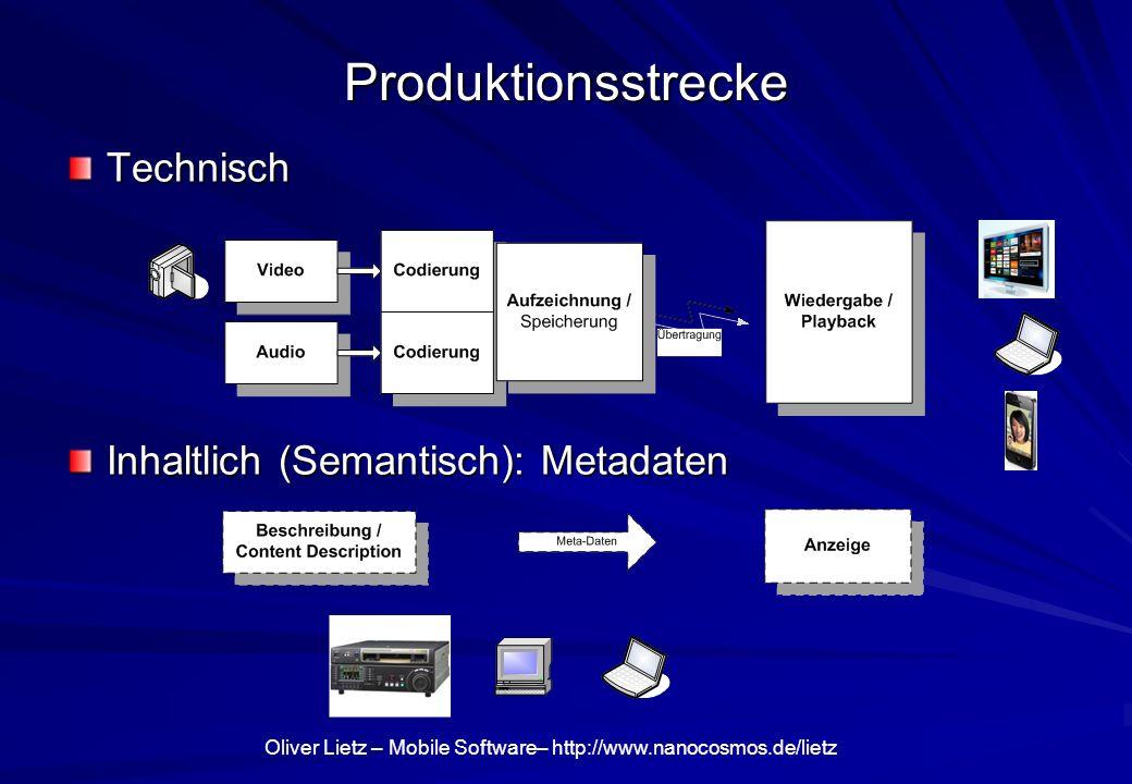 Oliver Lietz – Mobile Software– http://www.nanocosmos.de/lietz Video-Aufzeichnung (Capture) Eingabe-Gerät (Capture Device): Video/Audio getrennt Codierung (Encoder): Video/Audio getrennt Multiplex: Video/Audio kombiniert Ziel (Datei oder IP-Stream / Socket) uncompressed compressed uncompressed compressed