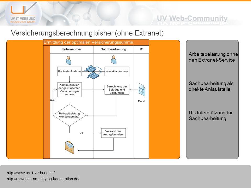 http://uvwebcommunity.bg-kooperation.de/ http://www.uv-it-verbund.de/ Versicherungsberechnung via Extranet Reduzierung telefonischer Rückfragen Vermeidung von Missverständnissen Beschleunigung des Prozesses Antrag direkt verfügbar