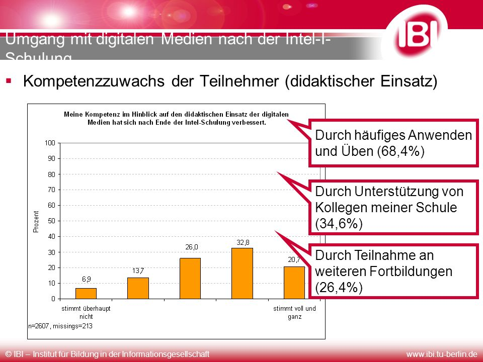© IBI – Institut für Bildung in der Informationsgesellschaftwww.ibi.tu-berlin.de Umgang mit digitalen Medien nach der Intel-I- Schulung Kompetenzzuwac