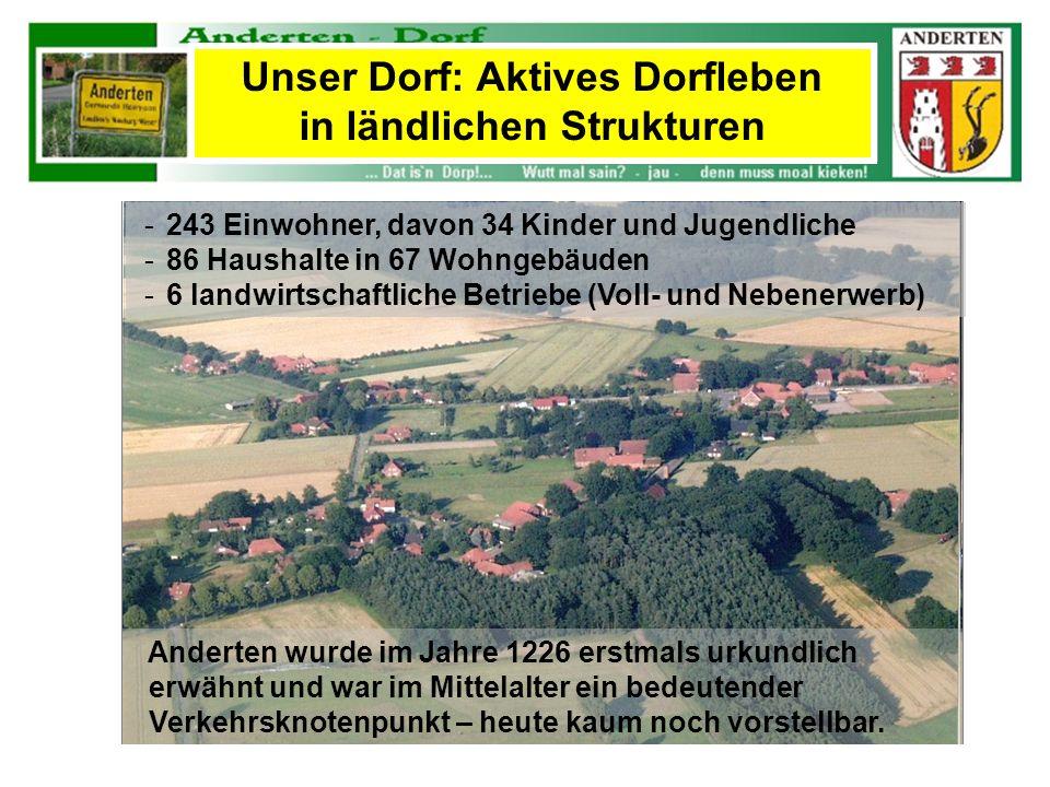 -243 Einwohner, davon 34 Kinder und Jugendliche -86 Haushalte in 67 Wohngebäuden -6 landwirtschaftliche Betriebe (Voll- und Nebenerwerb) Anderten wurd
