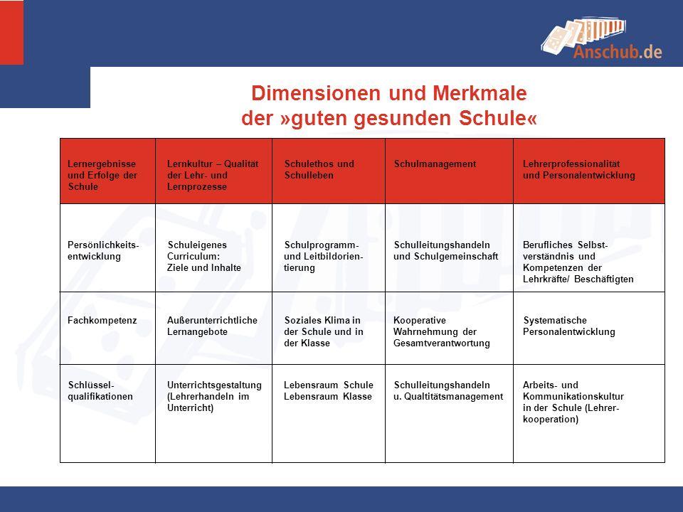 Dimensionen und Merkmale der »guten gesunden Schule« Lernergebnisse und Erfolge der Schule Lernkultur – Qualität der Lehr- und Lernprozesse Schulethos
