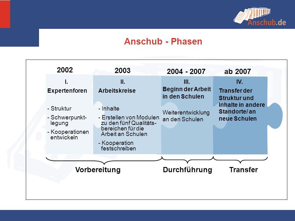 Anschub - Phasen 2002 2003 2004 - 2007 ab 2007 VorbereitungDurchführung Transfer III. Beginn der Arbeit in den Schulen Weiterentwicklung an den Schule