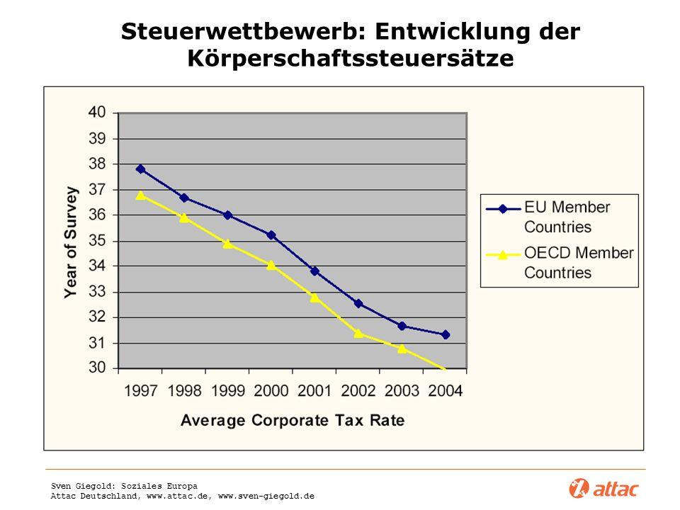 Sven Giegold: Soziales Europa Attac Deutschland, www.attac.de, www.sven-giegold.de Steuerwettbewerb: Entwicklung der Körperschaftssteuersätze