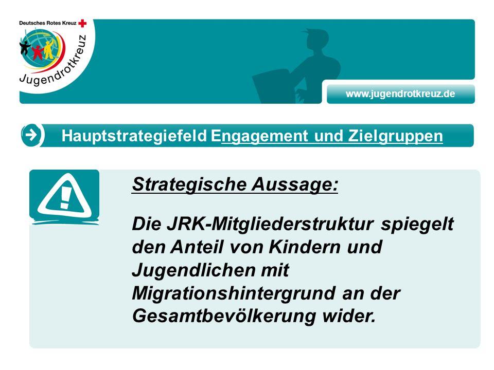 www.jugendrotkreuz.de Strategische Aussage: Die JRK-Mitgliederstruktur spiegelt den Anteil von Kindern und Jugendlichen mit Migrationshintergrund an d