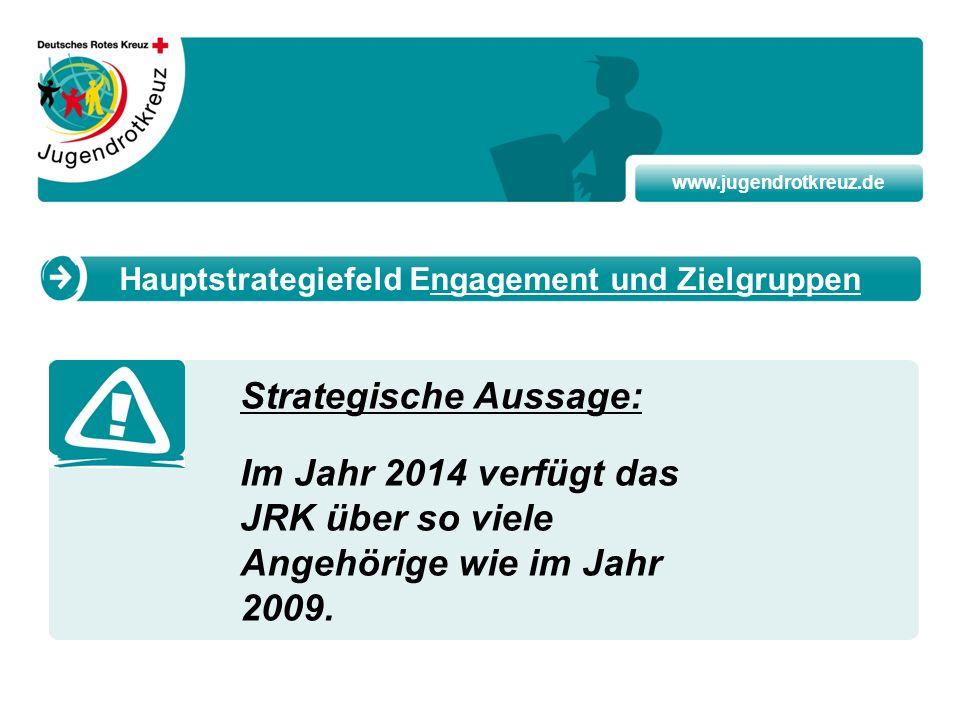 www.jugendrotkreuz.de Strategische Aussage: Im Jahr 2014 verfügt das JRK über so viele Angehörige wie im Jahr 2009. Hauptstrategiefeld Engagement und