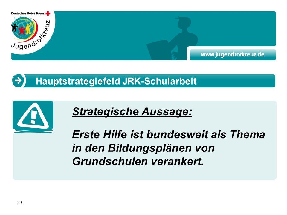 www.jugendrotkreuz.de 38 Strategische Aussage: Erste Hilfe ist bundesweit als Thema in den Bildungsplänen von Grundschulen verankert. Hauptstrategiefe
