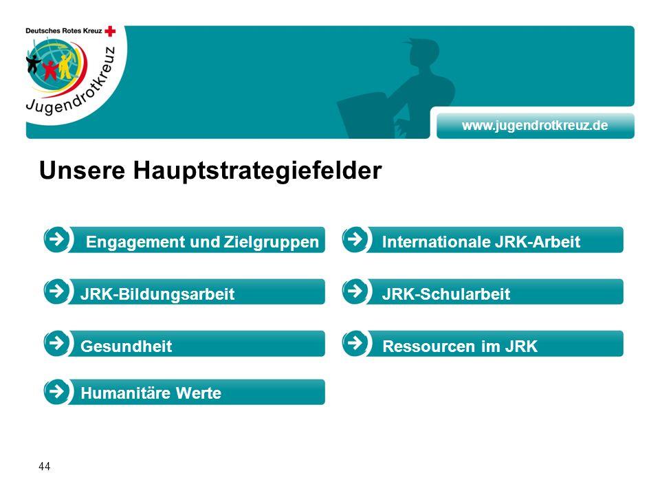 www.jugendrotkreuz.de 44 Unsere Hauptstrategiefelder Humanitäre Werte Engagement und Zielgruppen JRK-Bildungsarbeit Internationale JRK-Arbeit JRK-Schu