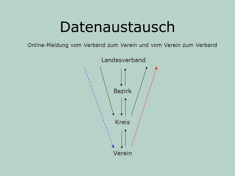 Datenaustausch Online-Meldung vom Verband zum Verein und vom Verein zum Verband Landesverband Bezirk Kreis Verein