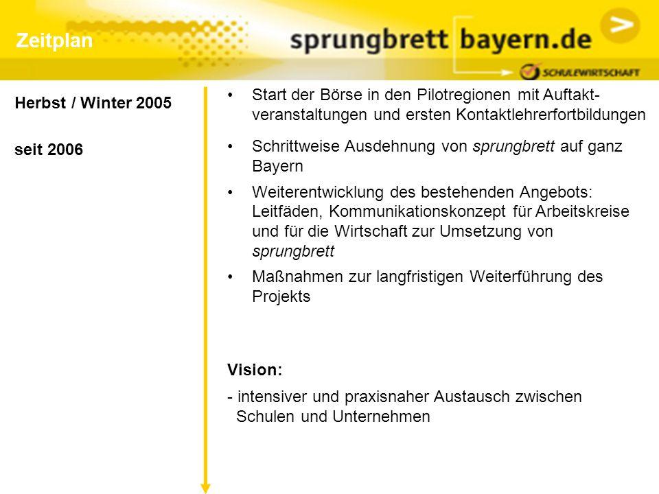 Zeitplan seit 2006 Schrittweise Ausdehnung von sprungbrett auf ganz Bayern Weiterentwicklung des bestehenden Angebots: Leitfäden, Kommunikationskonzep