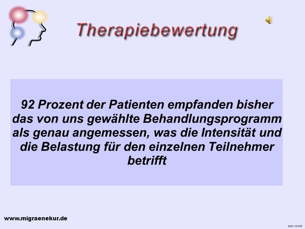www.migraenekur.de Stand 03/2005 92 Prozent der Patienten empfanden bisher das von uns gewählte Behandlungsprogramm als genau angemessen, was die Intensität und die Belastung für den einzelnen Teilnehmer betrifft