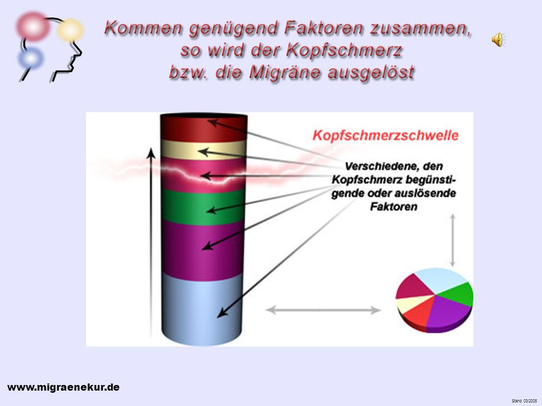 www.migraenekur.de Stand 03/2005