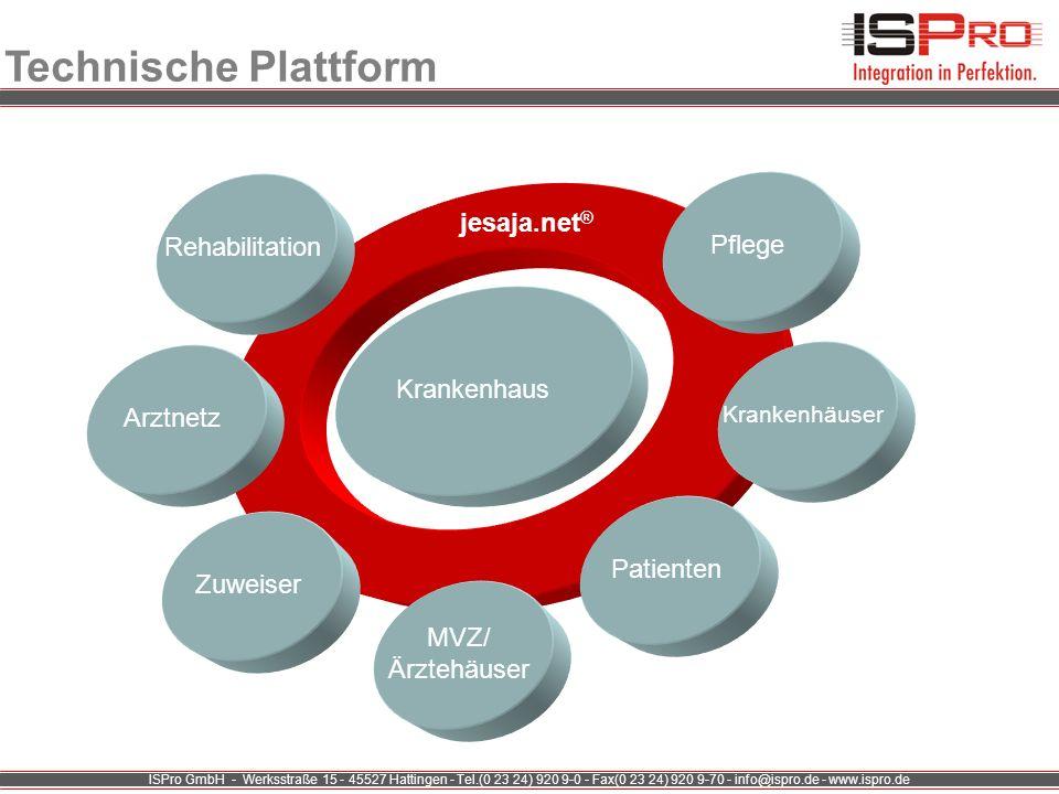 ISPro GmbH - Werksstraße 15 - 45527 Hattingen - Tel.(0 23 24) 920 9-0 - Fax(0 23 24) 920 9-70 - info@ispro.de - www.ispro.de Technische Plattform Kran