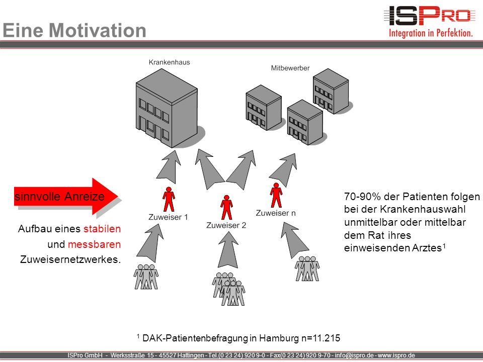 ISPro GmbH - Werksstraße 15 - 45527 Hattingen - Tel.(0 23 24) 920 9-0 - Fax(0 23 24) 920 9-70 - info@ispro.de - www.ispro.de Fakten Umfrage aus f&w (1/2007): Die wichtigsten Kriterien für die Krankenhausauswahl: 1.Kurzentlassbrief direkt verfügbar 2.Erreichbarkeit des Ansprechpartners 3.Kooperatives Miteinander 4.sofortige Entscheidung über Aufnahme/Ablehnung des Patienten und 5.medizinisch-fachliche Kompetenz der Krankenhaus-Ärzte … Entlassbrief ?