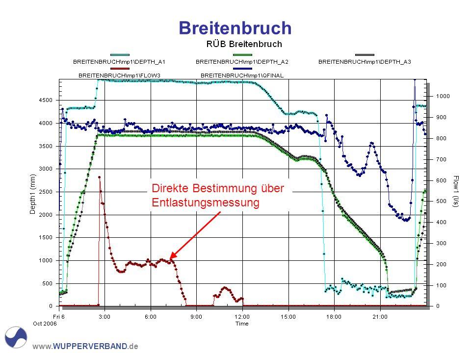 www.WUPPERVERBAND.de Breitenbruch Direkte Bestimmung über Entlastungsmessung