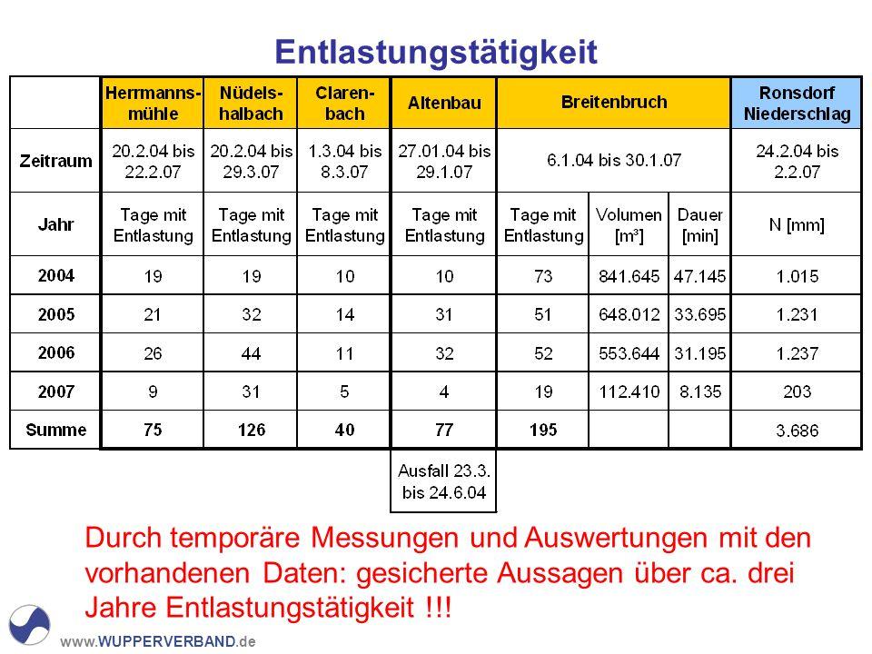 www.WUPPERVERBAND.de Entlastungstätigkeit Durch temporäre Messungen und Auswertungen mit den vorhandenen Daten: gesicherte Aussagen über ca. drei Jahr