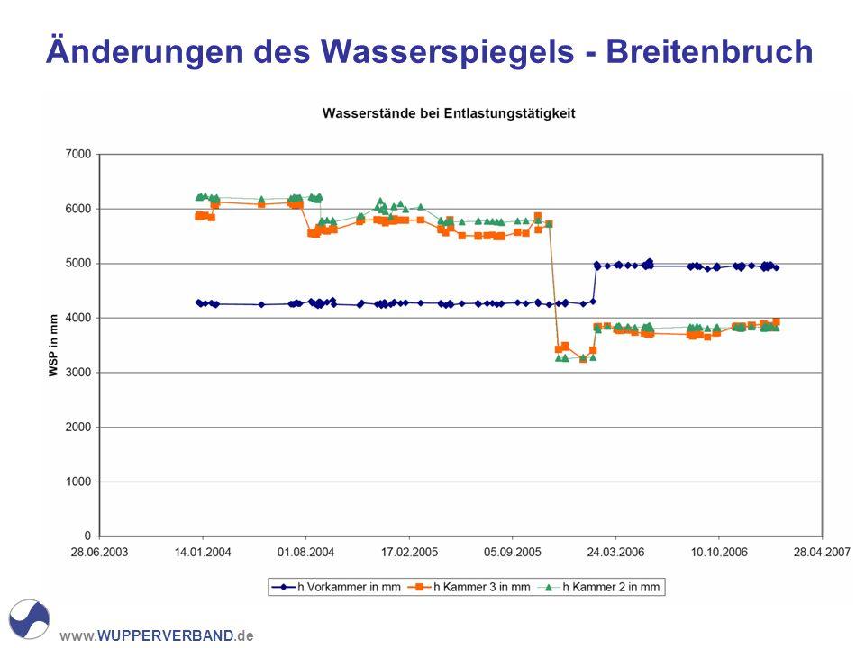 www.WUPPERVERBAND.de Änderungen des Wasserspiegels - Breitenbruch