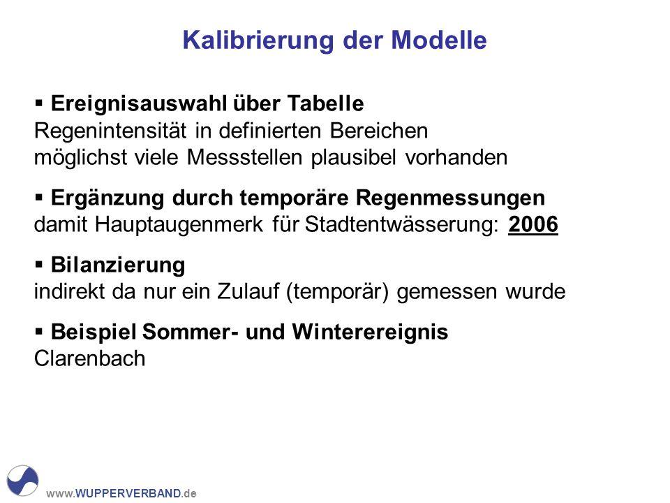 www.WUPPERVERBAND.de Kalibrierung der Modelle Ereignisauswahl über Tabelle Regenintensität in definierten Bereichen möglichst viele Messstellen plausi