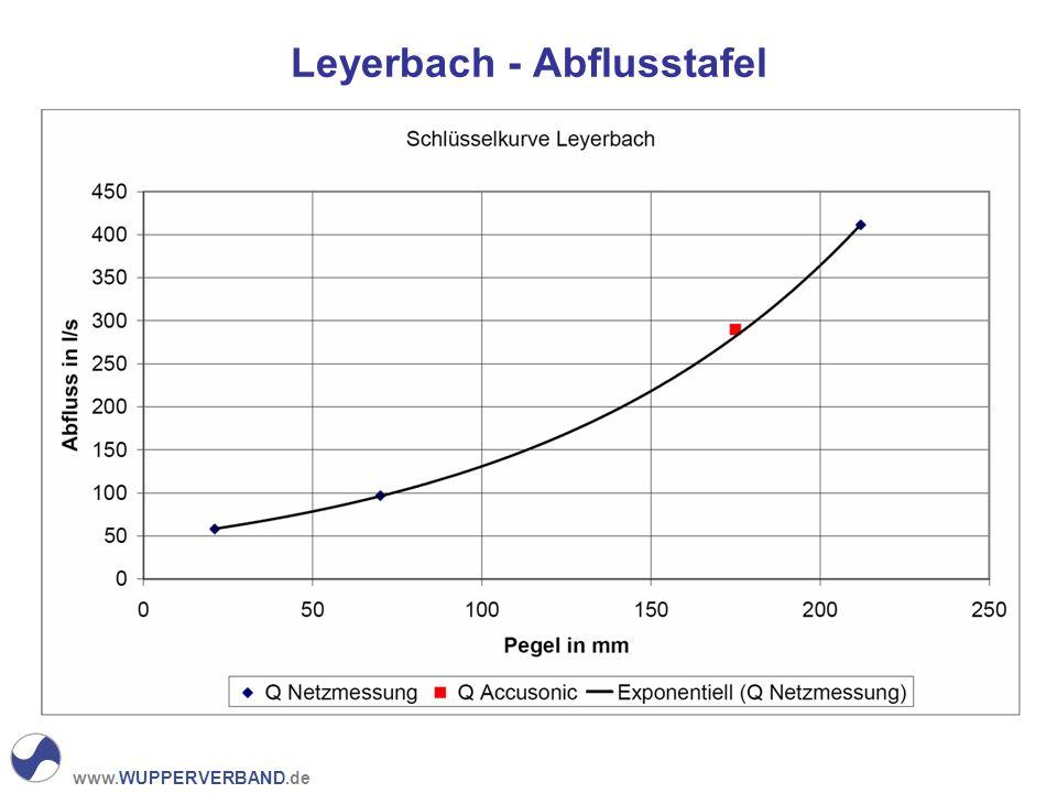www.WUPPERVERBAND.de Leyerbach - Abflusstafel