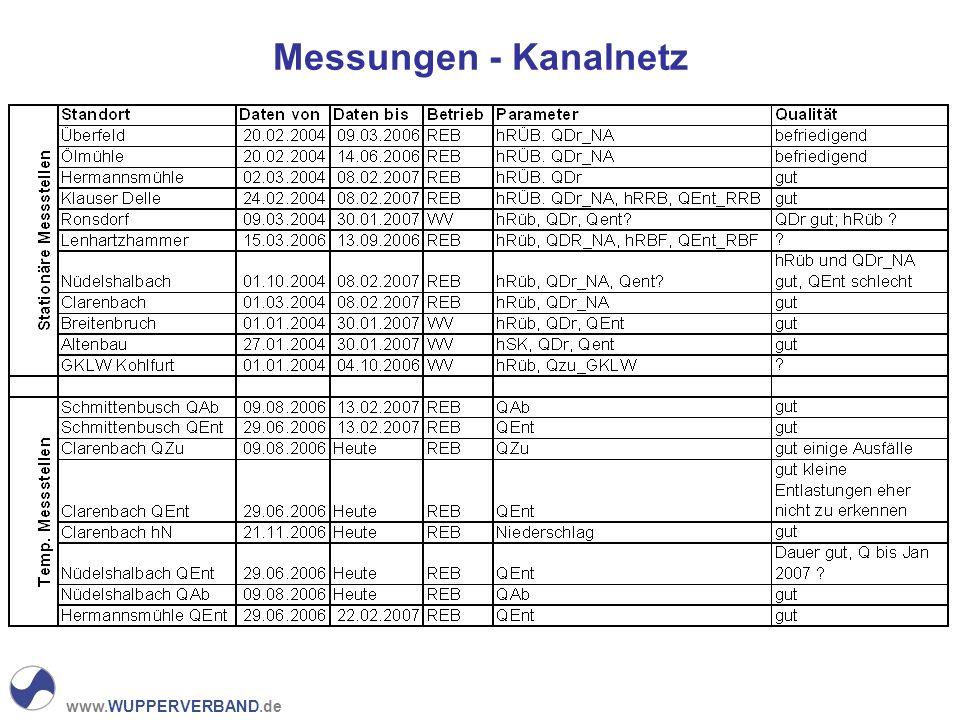 www.WUPPERVERBAND.de Regendaten Ibach Hütz Beyenburger Strasse Ronsdorfer Strasse