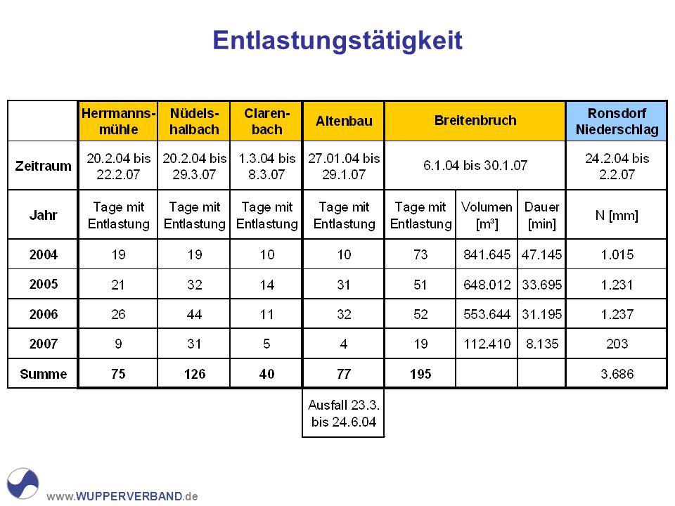www.WUPPERVERBAND.de Ronsdorf – Entlastung