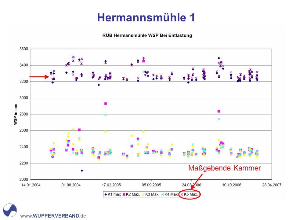 www.WUPPERVERBAND.de Hermannsmühle 1 Maßgebende Kammer