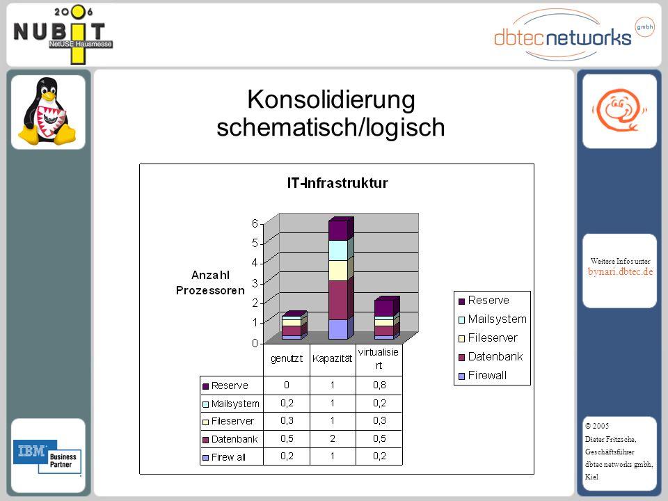 Weitere Infos unter bynari.dbtec.de © 2005 Dieter Fritzsche, Geschäftsführer dbtec networks gmbh, Kiel Konsolidierung schematisch/logisch
