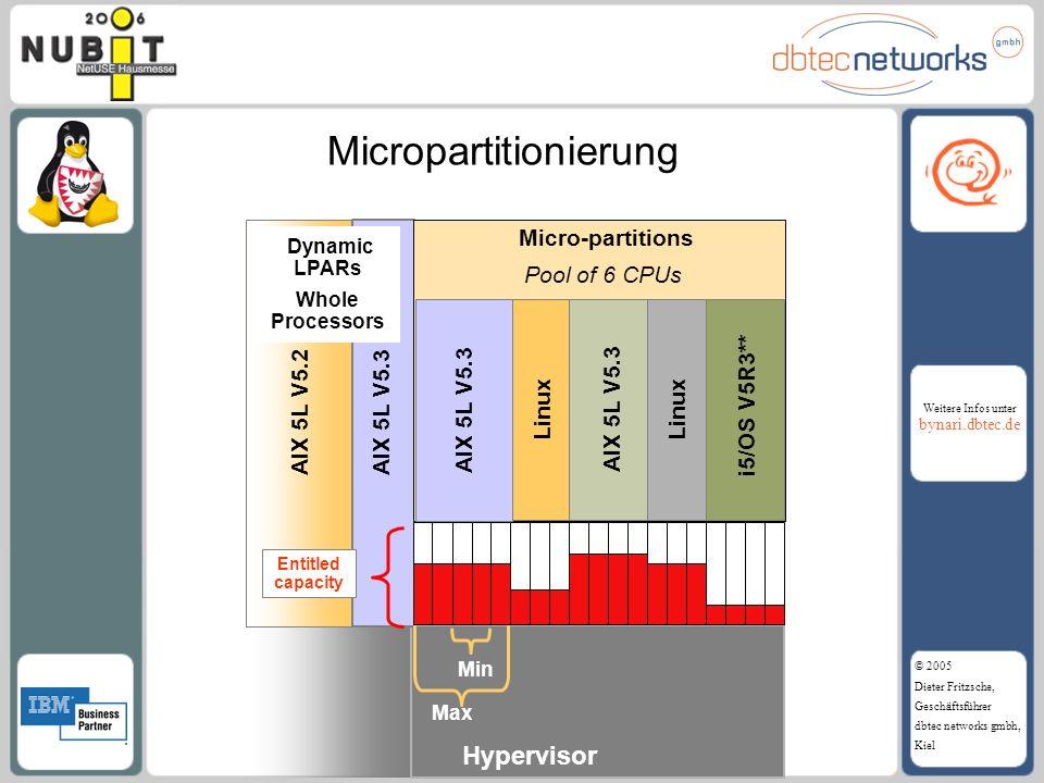 Weitere Infos unter bynari.dbtec.de © 2005 Dieter Fritzsche, Geschäftsführer dbtec networks gmbh, Kiel Micro-partitions Pool of 6 CPUs Linux i5/OS V5R