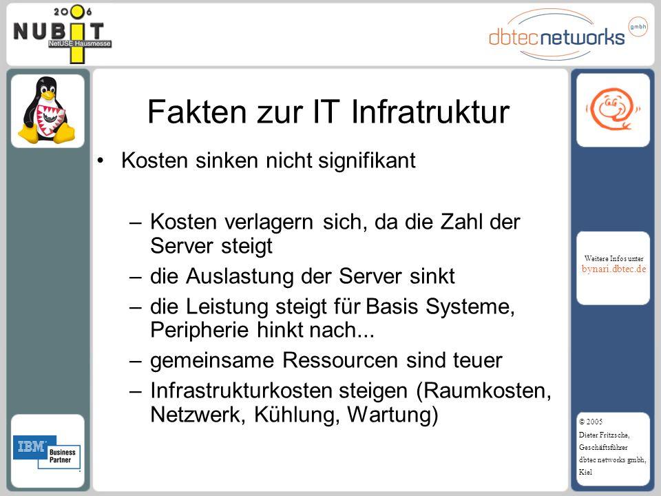 Weitere Infos unter bynari.dbtec.de © 2005 Dieter Fritzsche, Geschäftsführer dbtec networks gmbh, Kiel Fakten zur IT Infratruktur Kosten sinken nicht