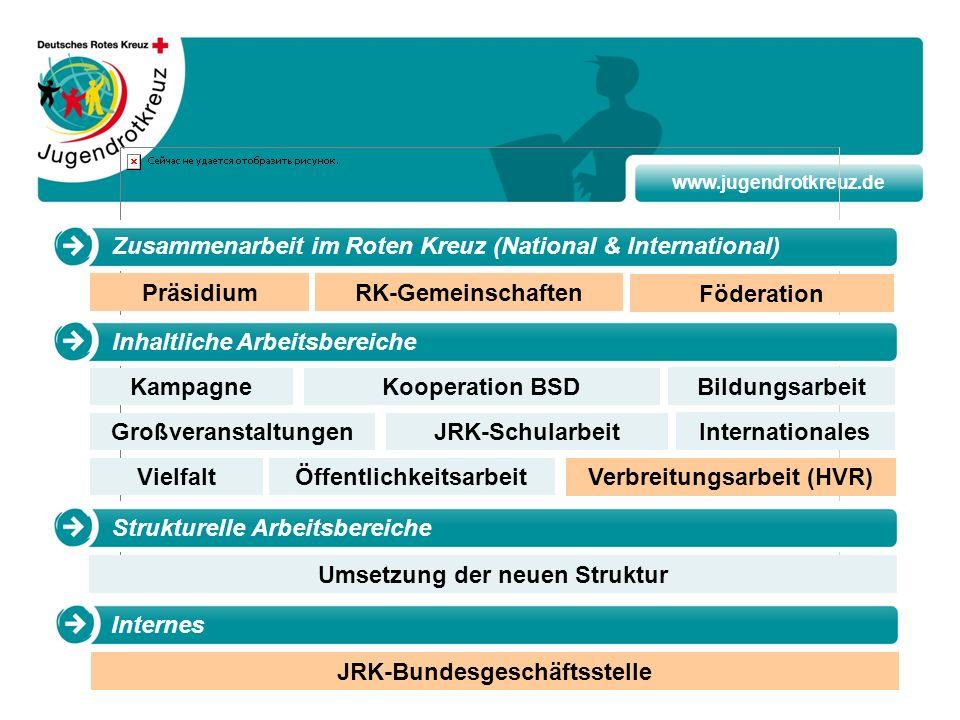 www.jugendrotkreuz.de Präsidium Kampagne Umsetzung der neuen Struktur RK-Gemeinschaften Kooperation BSD Bildungsarbeit GroßveranstaltungenJRK-Schularb