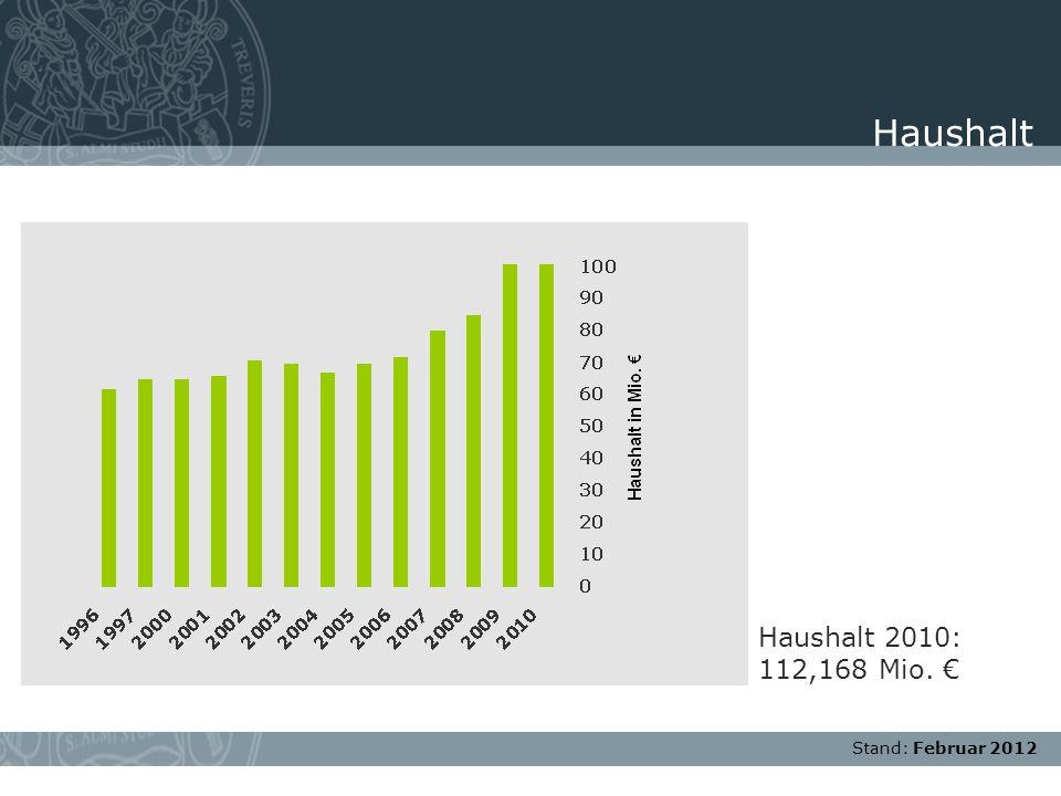Stand: November 2007 Haushalt 2010: 112,168 Mio. Haushalt Stand: Februar 2012