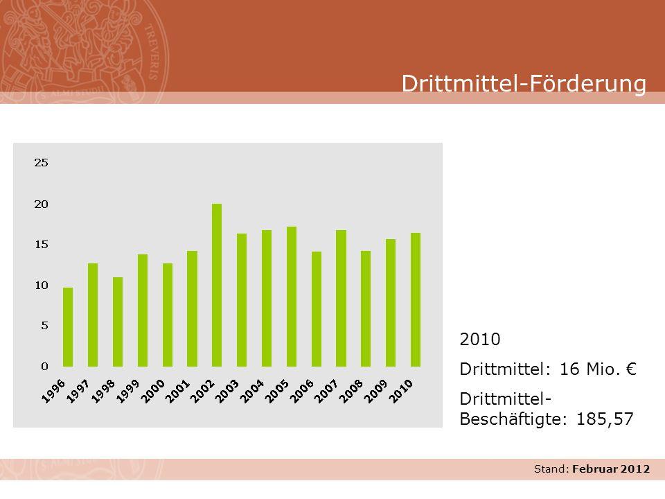 Stand: November 2007 2010 Drittmittel: 16 Mio. Drittmittel- Beschäftigte: 185,57 Drittmittel-Förderung Stand: Februar 2012