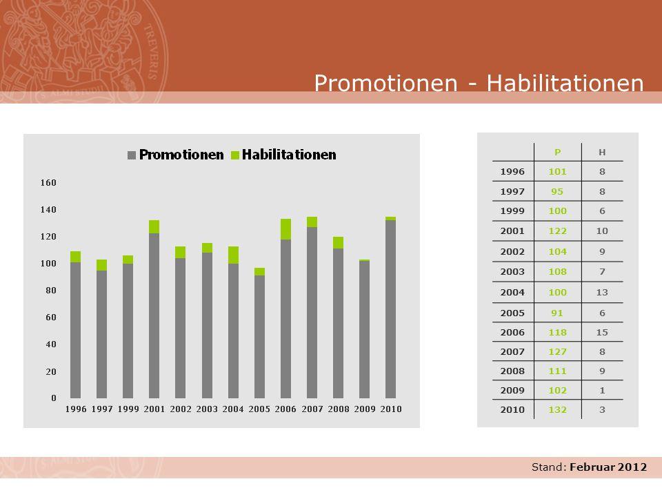 Stand: November 2007 Promotionen - Habilitationen PH 19961018 1997958 19991006 200112210 20021049 20031087 200410013 2005916 200611815 20071278 200811