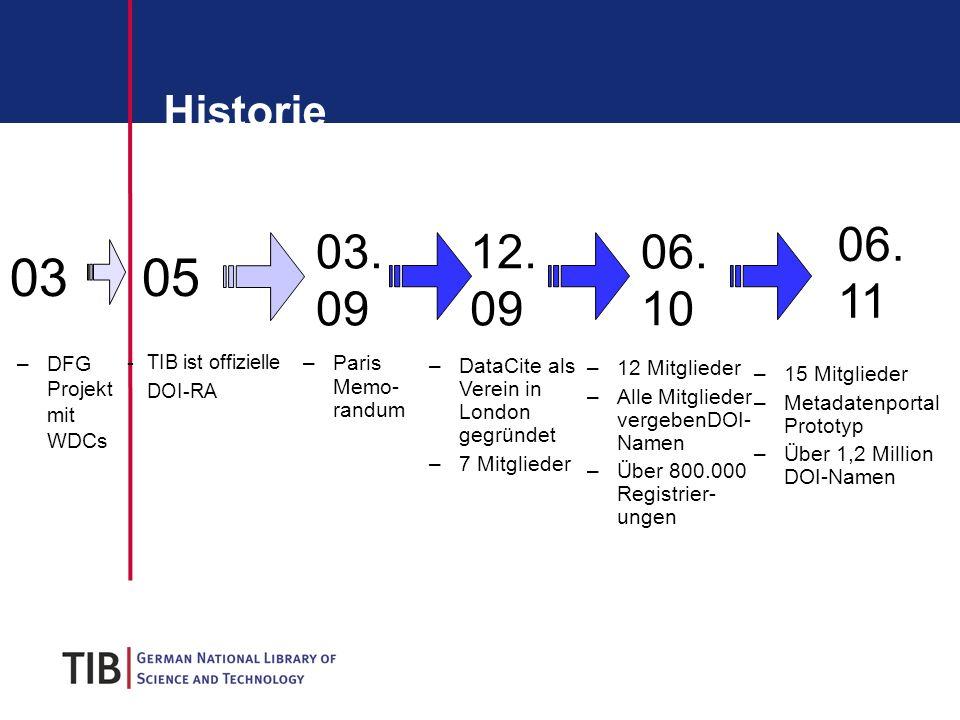 Historie -TIB ist offizielle DOI-RA –Paris Memo- randum –DataCite als Verein in London gegründet –7 Mitglieder –12 Mitglieder –Alle Mitglieder vergebenDOI- Namen –Über 800.000 Registrier- ungen 06.