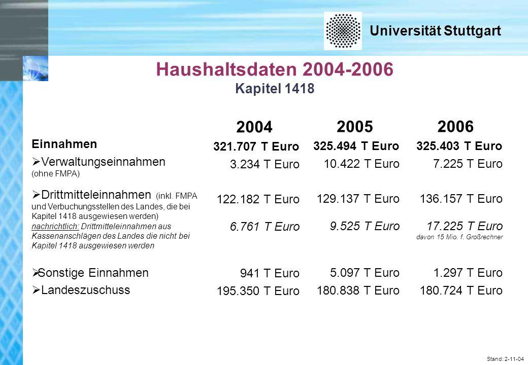 Universität Stuttgart Stand: 2-11-04 Haushaltsdaten 2004-2006 Kapitel 1418 Einnahmen Verwaltungseinnahmen (ohne FMPA) Drittmitteleinnahmen (inkl.