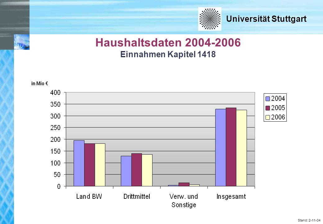 Universität Stuttgart Stand: 2-11-04 Haushaltsdaten 2004-2006 Einnahmen Kapitel 1418