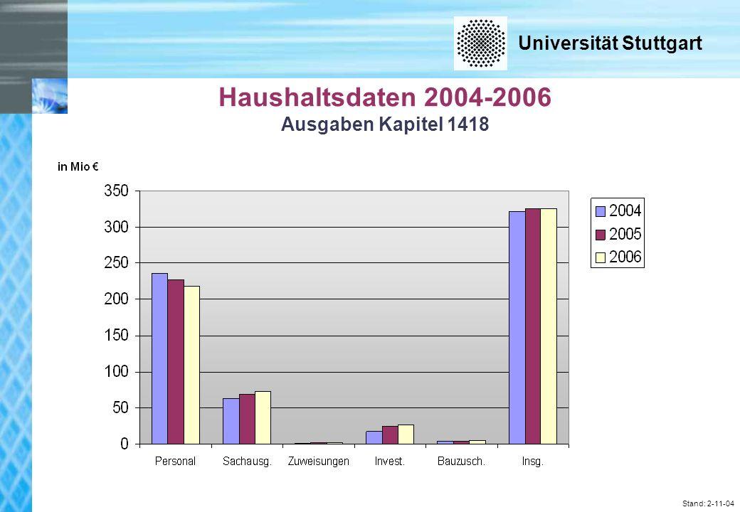 Universität Stuttgart Stand: 2-11-04 Haushaltsdaten 2004-2006 Ausgaben Kapitel 1418