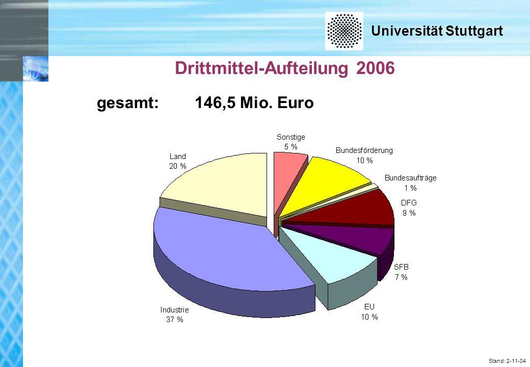 Universität Stuttgart Stand: 2-11-04 Drittmittel-Aufteilung 2006 gesamt: 146,5 Mio. Euro