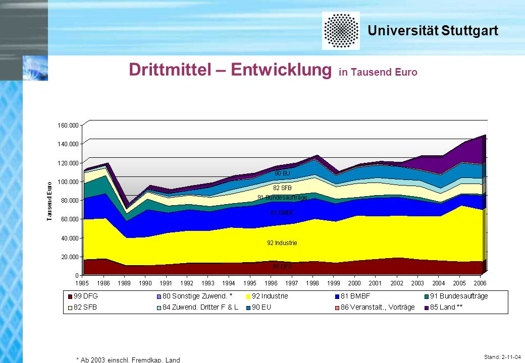 Universität Stuttgart Stand: 2-11-04 Drittmittel – Entwicklung in Tausend Euro * Ab 2003 einschl.