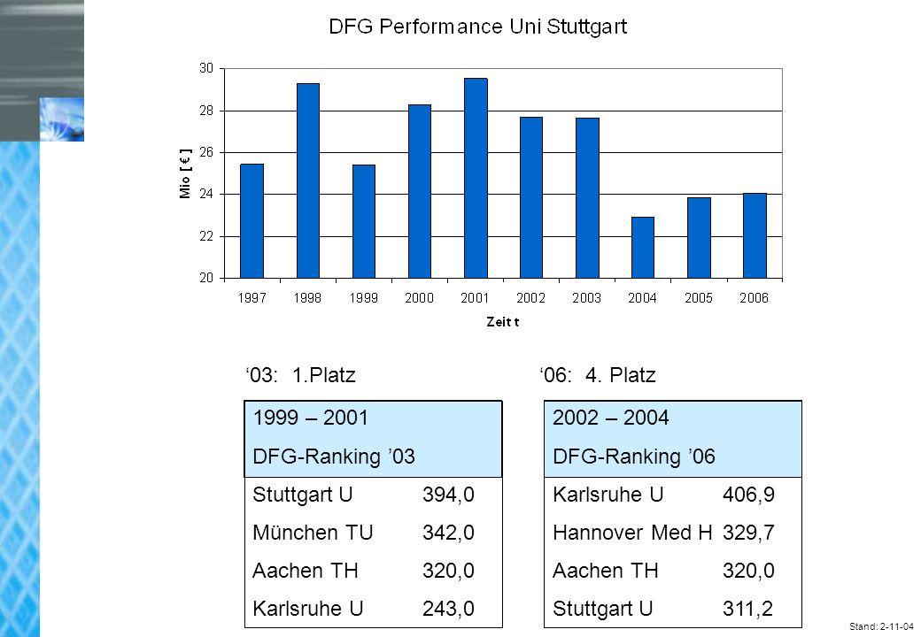 Universität Stuttgart Stand: 2-11-04 03: 1.Platz 06: 4.