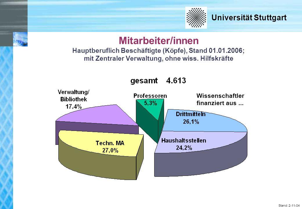Universität Stuttgart Stand: 2-11-04 Mitarbeiter/innen Hauptberuflich Beschäftigte (Köpfe), Stand 01.01.2006; mit Zentraler Verwaltung, ohne wiss.