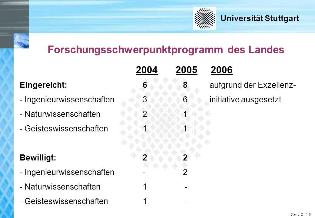 Universität Stuttgart Stand: 2-11-04 Forschungsschwerpunktprogramm des Landes 2004 2005 2006 Eingereicht: 6 8 aufgrund der Exzellenz- - Ingenieurwissenschaften 3 6 initiative ausgesetzt - Naturwissenschaften 2 1 - Geisteswissenschaften 1 1 Bewilligt: 2 2 - Ingenieurwissenschaften - 2 - Naturwissenschaften 1 - - Geisteswissenschaften 1 -
