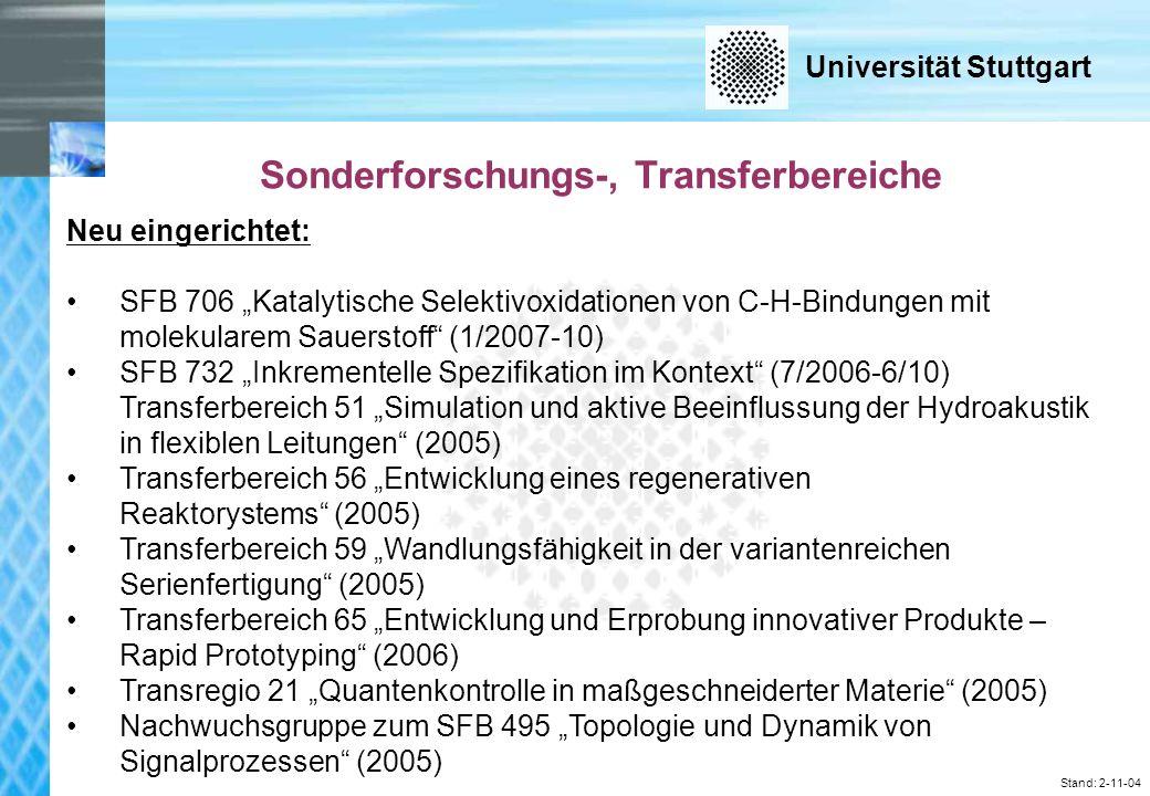 Universität Stuttgart Stand: 2-11-04 Neu eingerichtet: SFB 706 Katalytische Selektivoxidationen von C-H-Bindungen mit molekularem Sauerstoff (1/2007-10) SFB 732 Inkrementelle Spezifikation im Kontext (7/2006-6/10) Transferbereich 51 Simulation und aktive Beeinflussung der Hydroakustik in flexiblen Leitungen (2005) Transferbereich 56 Entwicklung eines regenerativen Reaktorystems (2005) Transferbereich 59 Wandlungsfähigkeit in der variantenreichen Serienfertigung (2005) Transferbereich 65 Entwicklung und Erprobung innovativer Produkte – Rapid Prototyping (2006) Transregio 21 Quantenkontrolle in maßgeschneiderter Materie (2005) Nachwuchsgruppe zum SFB 495 Topologie und Dynamik von Signalprozessen (2005) Sonderforschungs-, Transferbereiche