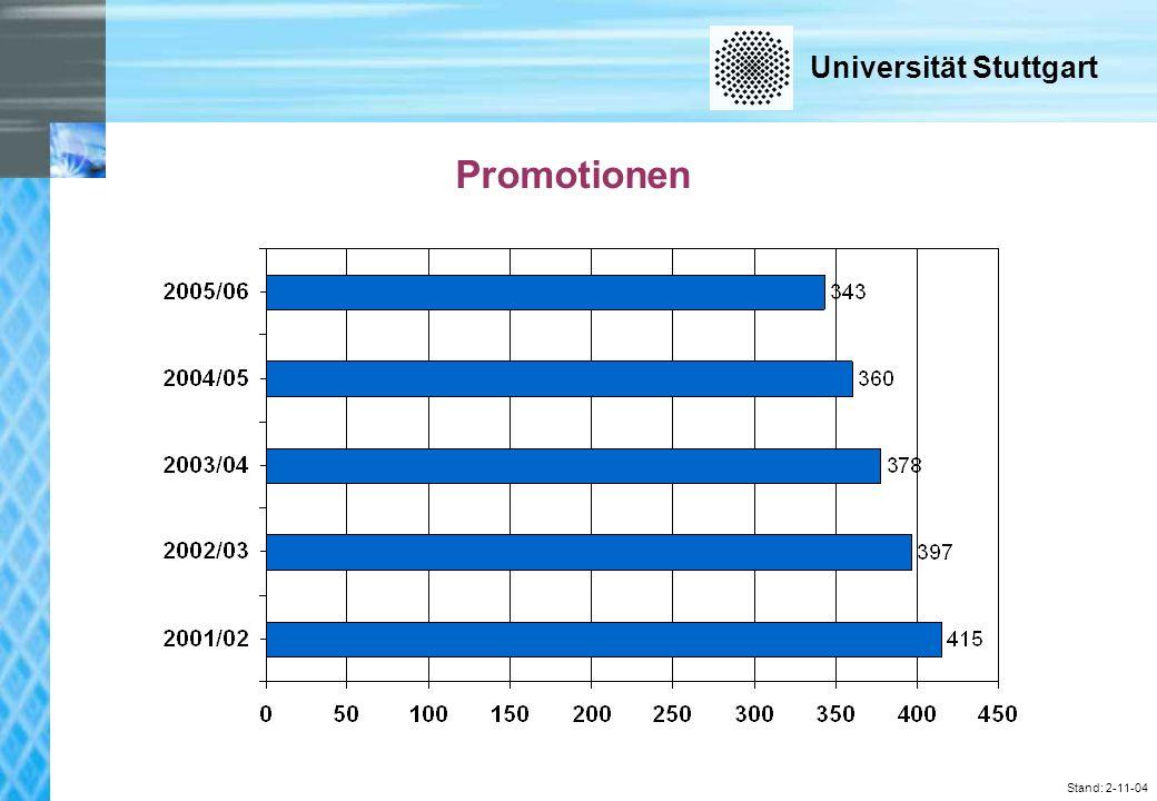 Universität Stuttgart Stand: 2-11-04 Promotionen