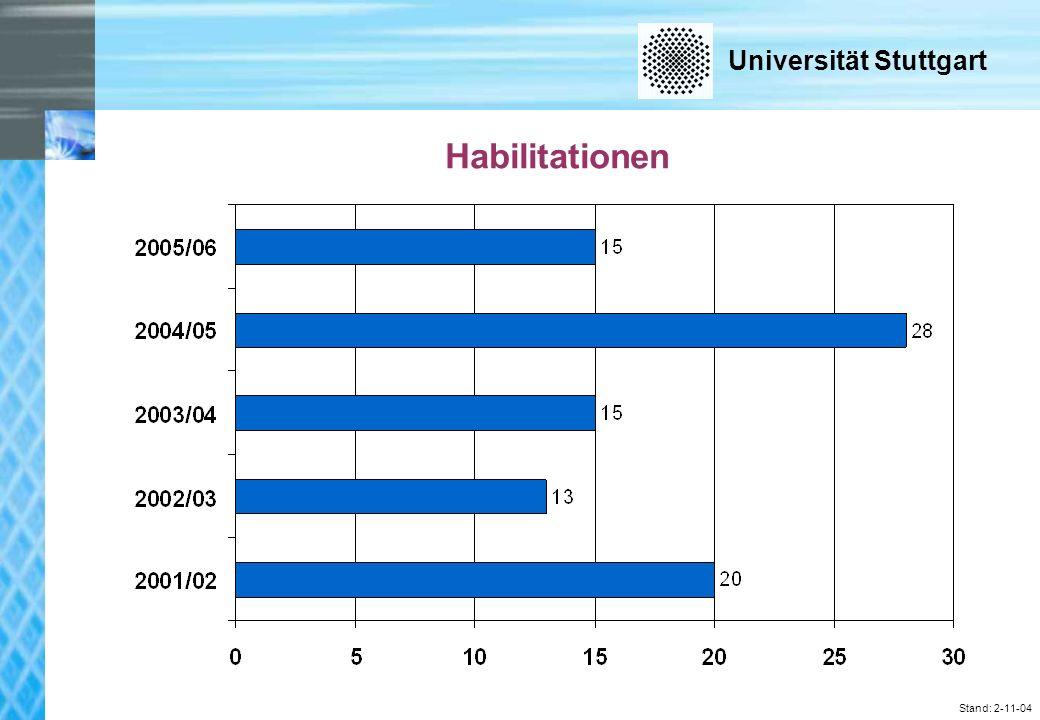 Universität Stuttgart Stand: 2-11-04 Habilitationen